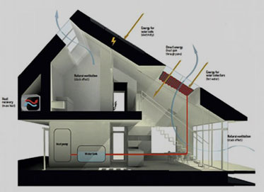 Energy Efficient House Design Coolvent Consultants
