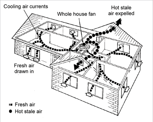 Energy Efficient House Design